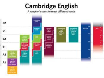 Cambridge zkoušky ve Zlíně – 16.5.2020